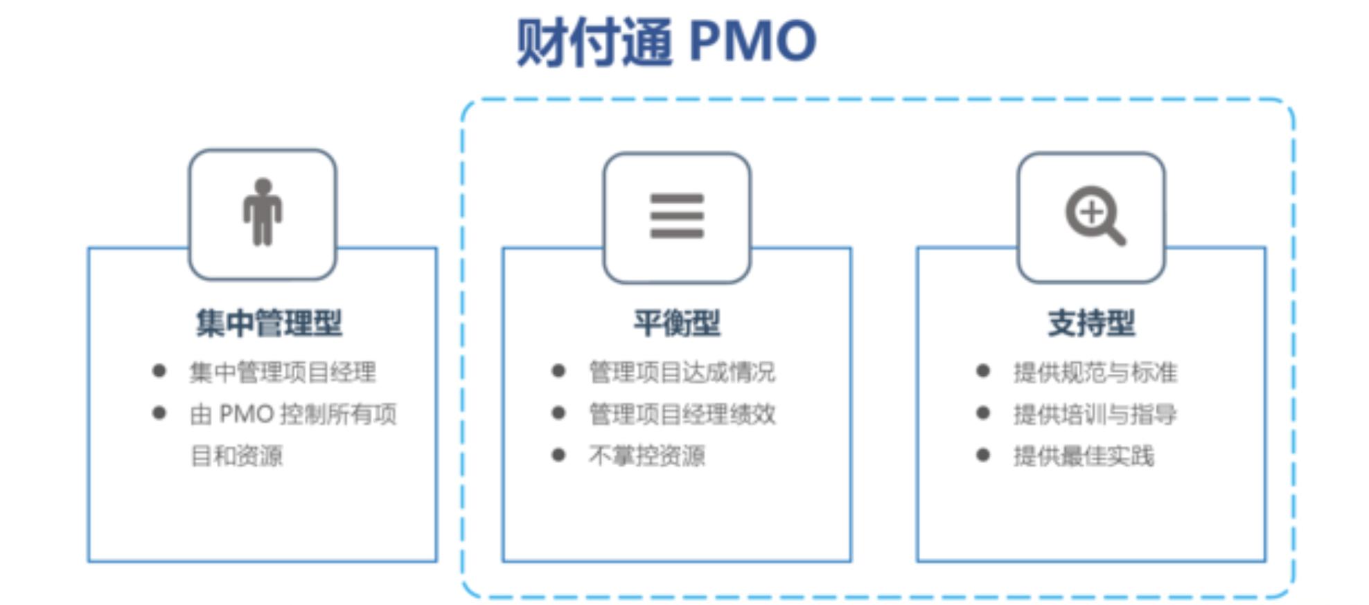 MPD:财付通——标准化项目管理与敏捷迭代的兼得——互联网PMO与项目管理实践  项目管理 管理 产品经理 产品 第1张
