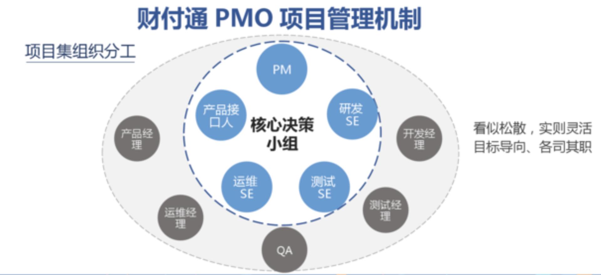 MPD:财付通——标准化项目管理与敏捷迭代的兼得——互联网PMO与项目管理实践  项目管理 管理 产品经理 产品 第2张