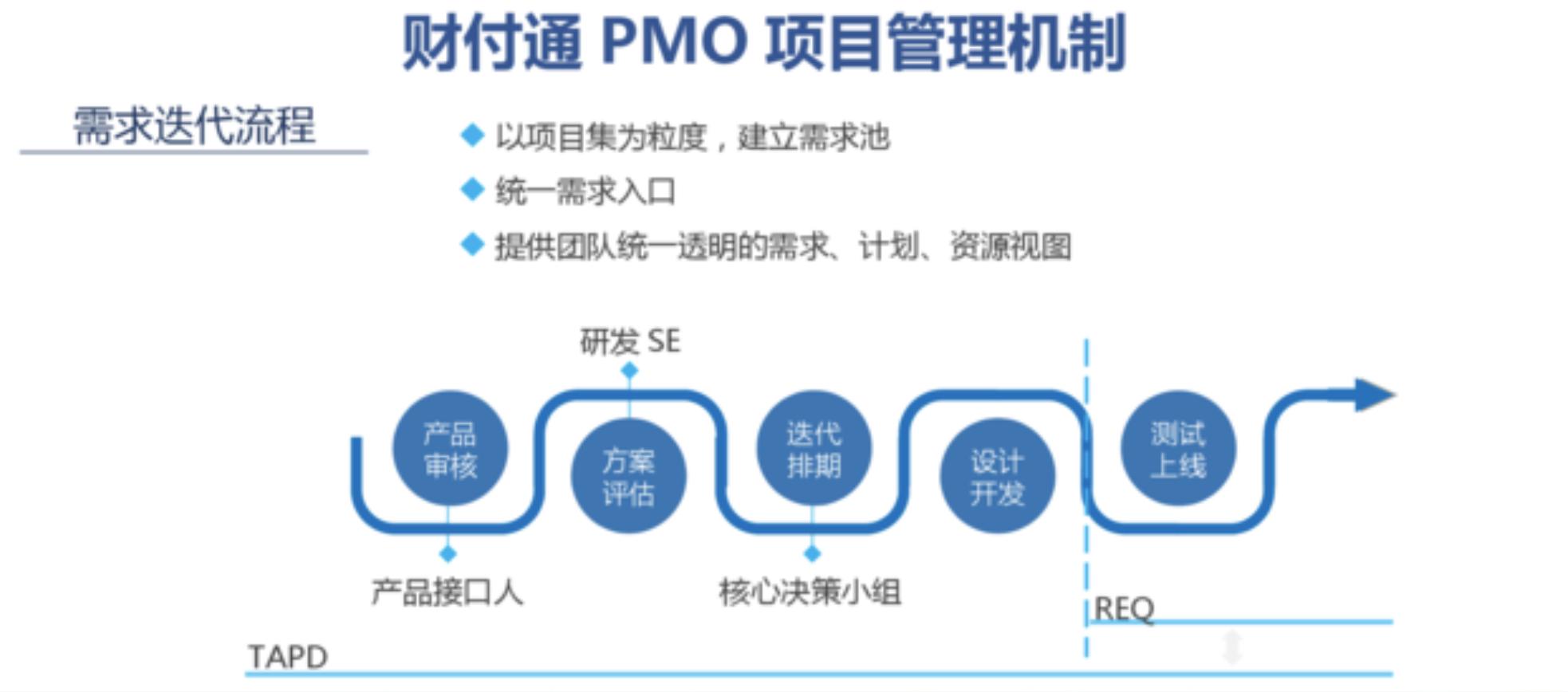 MPD:财付通——标准化项目管理与敏捷迭代的兼得——互联网PMO与项目管理实践  项目管理 管理 产品经理 产品 第3张
