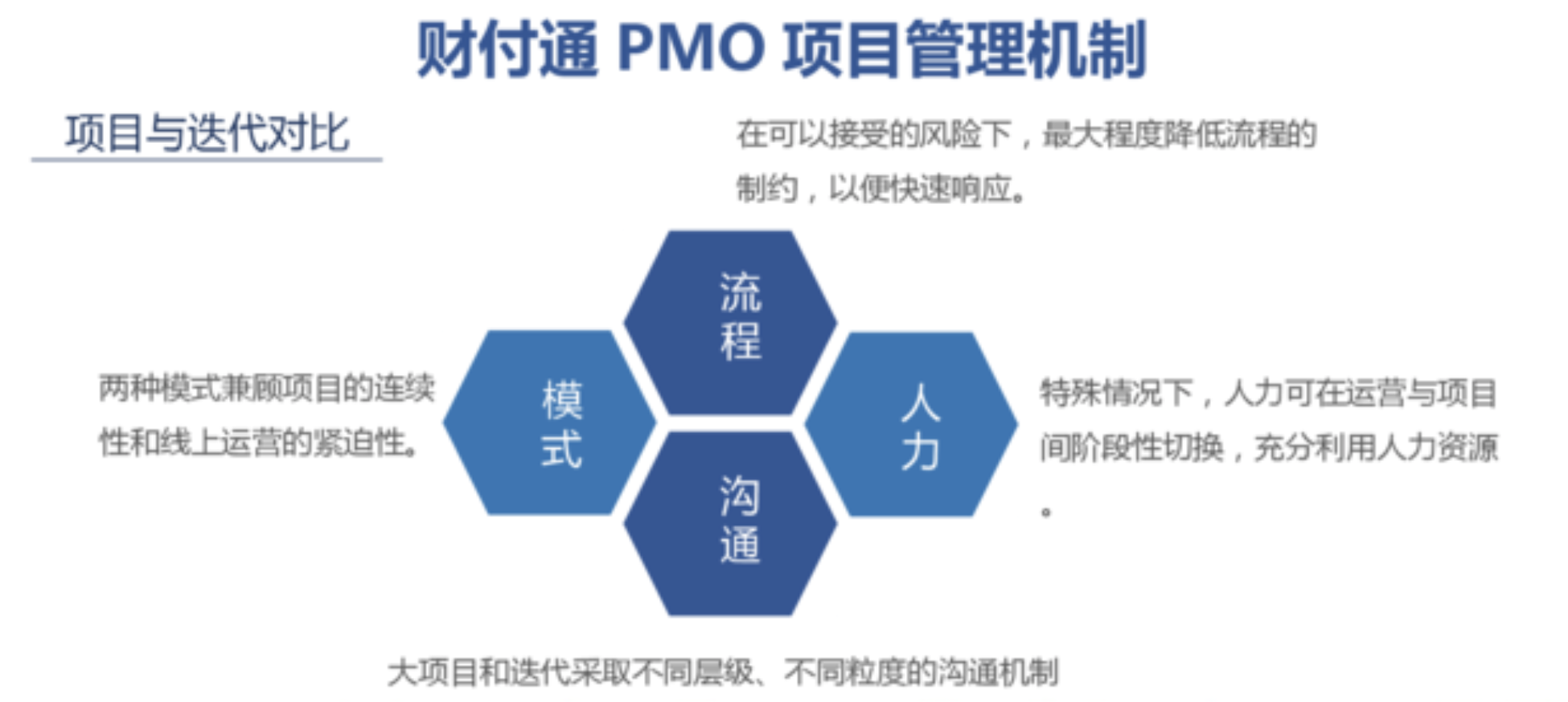 MPD:财付通——标准化项目管理与敏捷迭代的兼得——互联网PMO与项目管理实践  项目管理 管理 产品经理 产品 第4张
