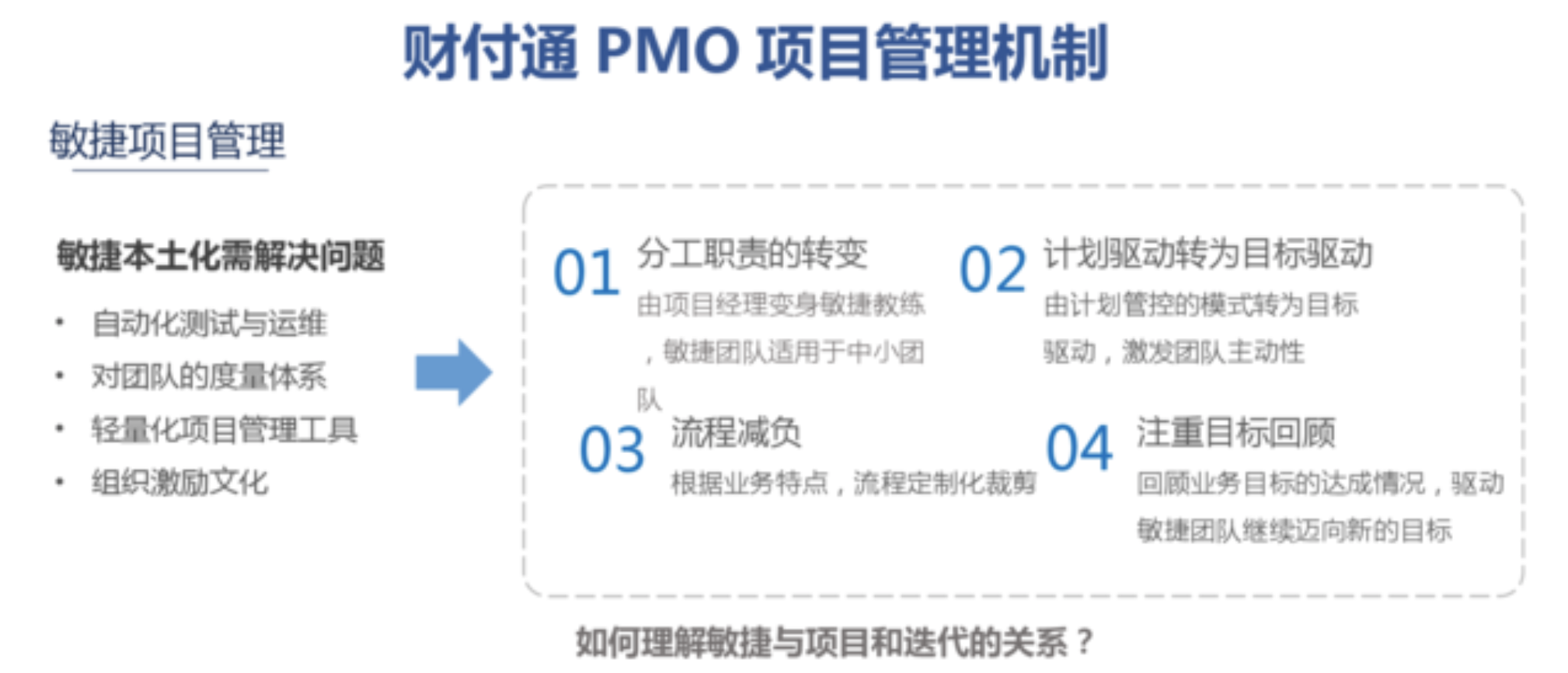 MPD:财付通——标准化项目管理与敏捷迭代的兼得——互联网PMO与项目管理实践  项目管理 管理 产品经理 产品 第5张