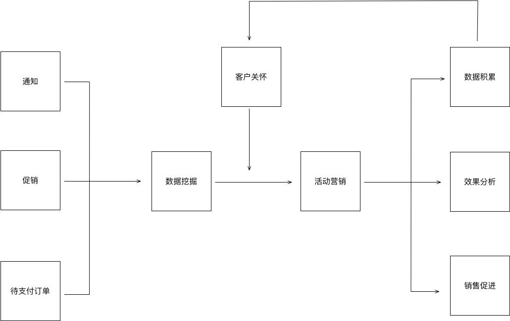 基于红枣严选后台的业务系统流程总结  产品 产品经理 产品方法论 第1张