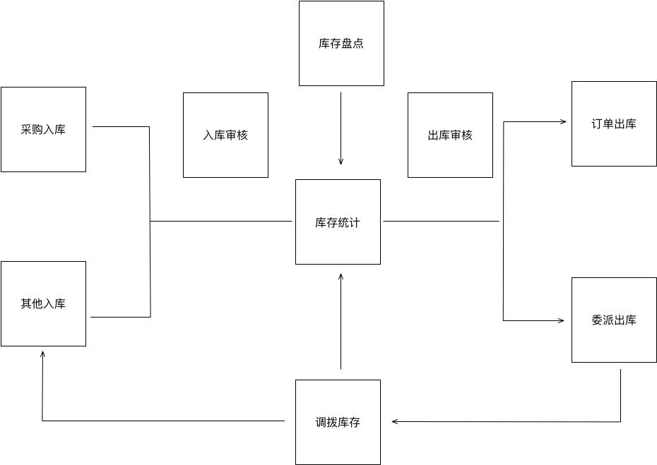 基于红枣严选后台的业务系统流程总结  产品 产品经理 产品方法论 第2张