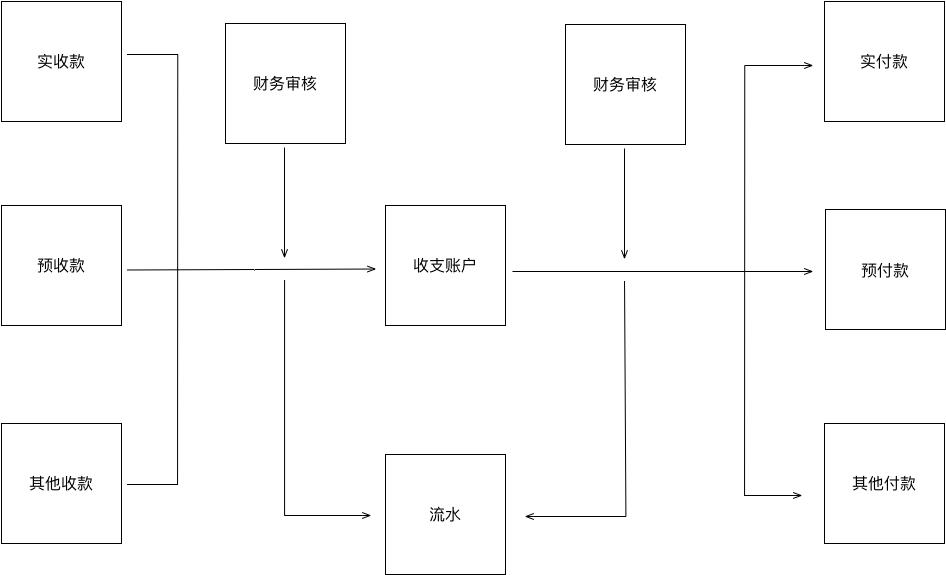 基于红枣严选后台的业务系统流程总结  产品 产品经理 产品方法论 第3张
