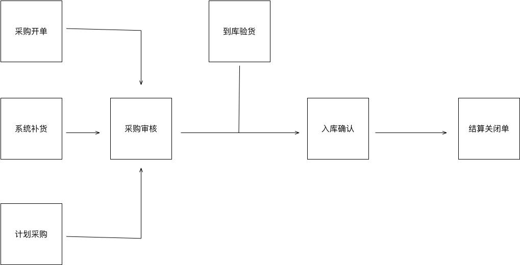 基于红枣严选后台的业务系统流程总结  产品 产品经理 产品方法论 第5张
