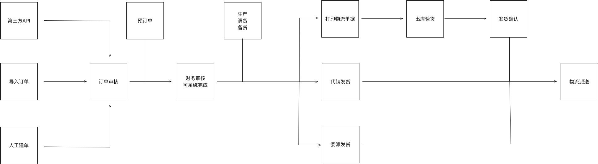 基于红枣严选后台的业务系统流程总结  产品 产品经理 产品方法论 第6张