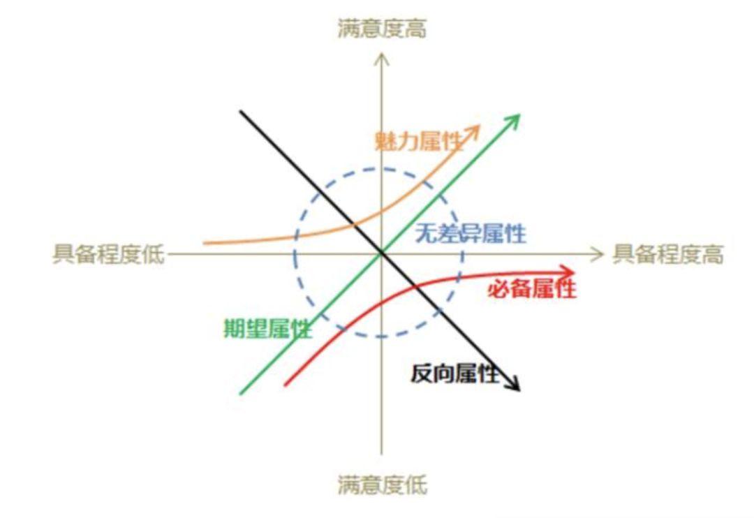 管理工具总结(补充更新中)  管理 产品经理 项目管理 第2张