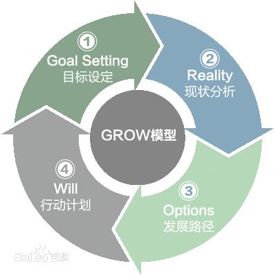 管理工具总结(补充更新中)  管理 产品经理 项目管理 第6张